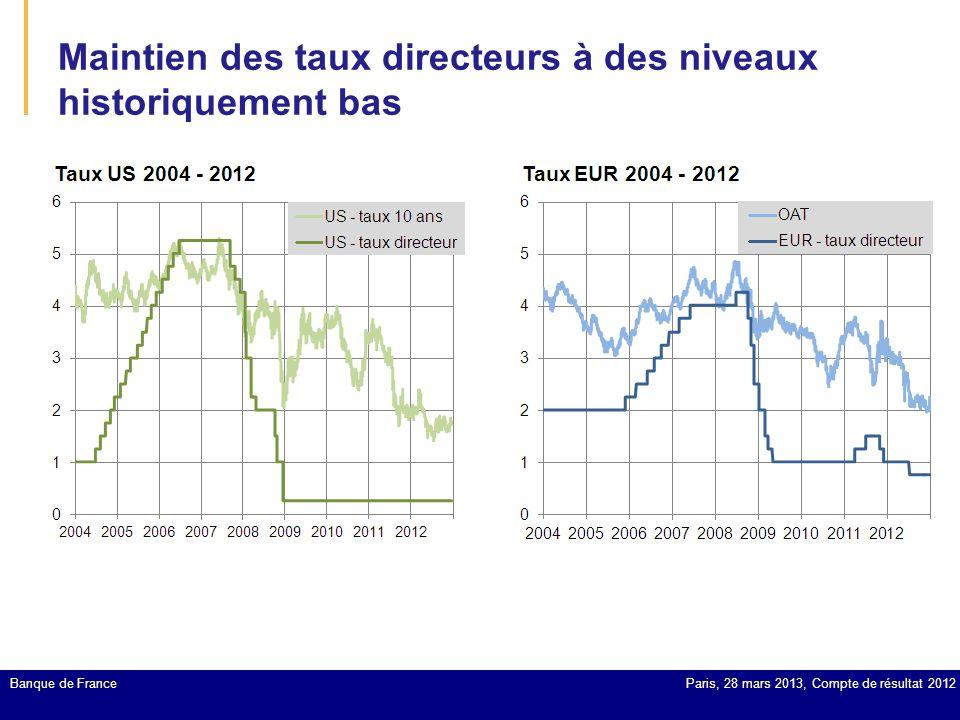 Maintien des taux directeurs à des niveaux historiquement bas Banque de FranceParis, 28 mars 2013, Compte de résultat 2012