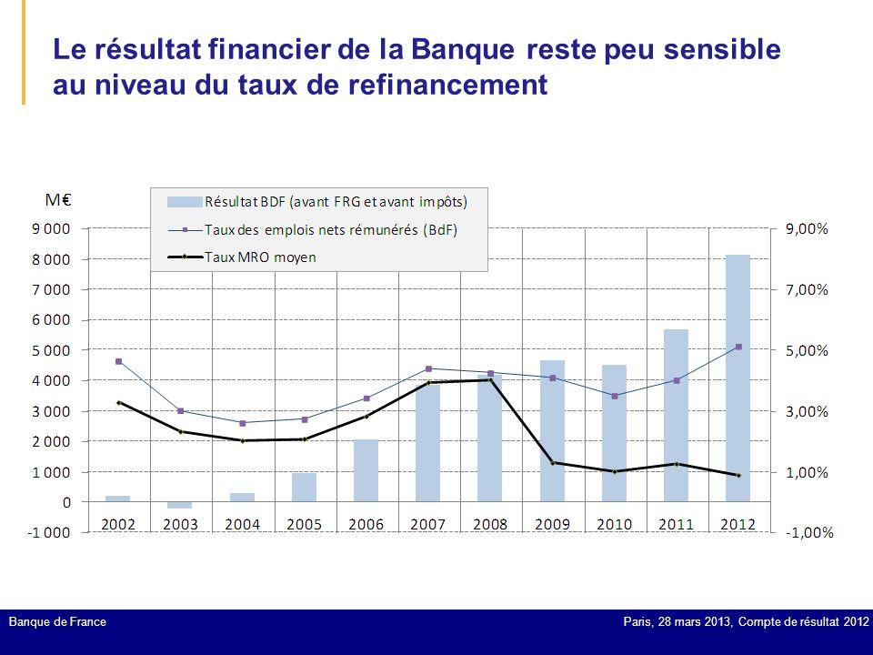 Le résultat financier de la Banque reste peu sensible au niveau du taux de refinancement Banque de FranceParis, 28 mars 2013, Compte de résultat 2012