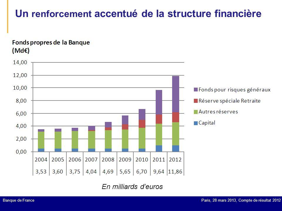 Banque de France Un renforcement accentué de la structure financière En milliards d'euros Paris, 28 mars 2013, Compte de résultat 2012