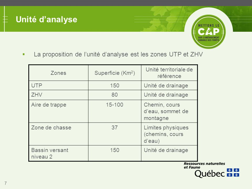 7 Unité d'analyse  La proposition de l'unité d'analyse est les zones UTP et ZHV ZonesSuperficie (Km 2 ) Unité territoriale de référence UTP150Unité d
