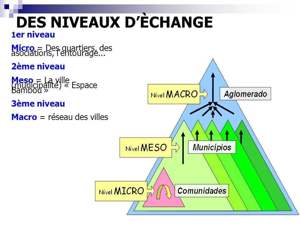 DES NIVEAUX D'ÈCHANGE 1 er niveau Micro = Des quartiers, des asociations, l'entourage... 2ème niveau Meso = La ville (municipalité) « Espace Bambou »