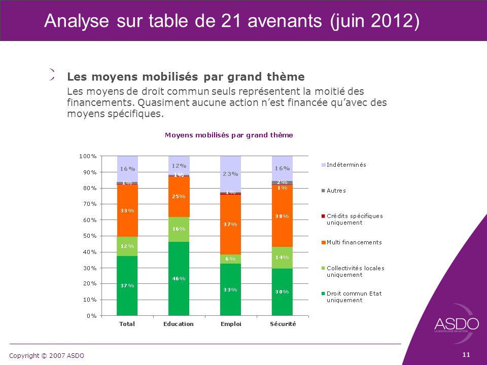 Copyright © 2007 ASDO Analyse sur table de 21 avenants (juin 2012) Les moyens mobilisés par grand thème Les moyens de droit commun seuls représentent la moitié des financements.