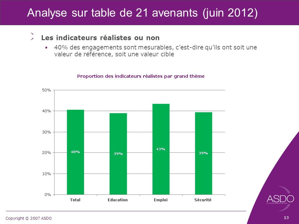 Copyright © 2007 ASDO Analyse sur table de 21 avenants (juin 2012) Les indicateurs réalistes ou non 40% des engagements sont mesurables, c'est-dire qu'ils ont soit une valeur de référence, soit une valeur cible 13