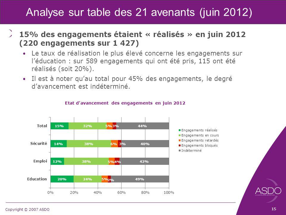 Copyright © 2007 ASDO Analyse sur table des 21 avenants (juin 2012) 15% des engagements étaient « réalisés » en juin 2012 (220 engagements sur 1 427) Le taux de réalisation le plus élevé concerne les engagements sur l'éducation : sur 589 engagements qui ont été pris, 115 ont été réalisés (soit 20%).