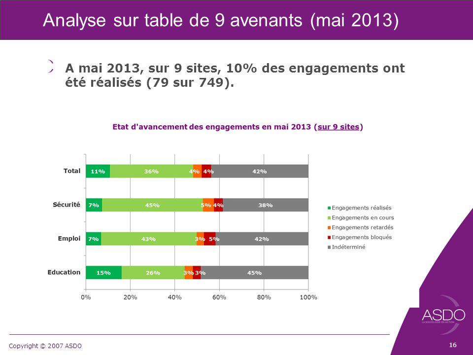Copyright © 2007 ASDO Analyse sur table de 9 avenants (mai 2013) A mai 2013, sur 9 sites, 10% des engagements ont été réalisés (79 sur 749). 16