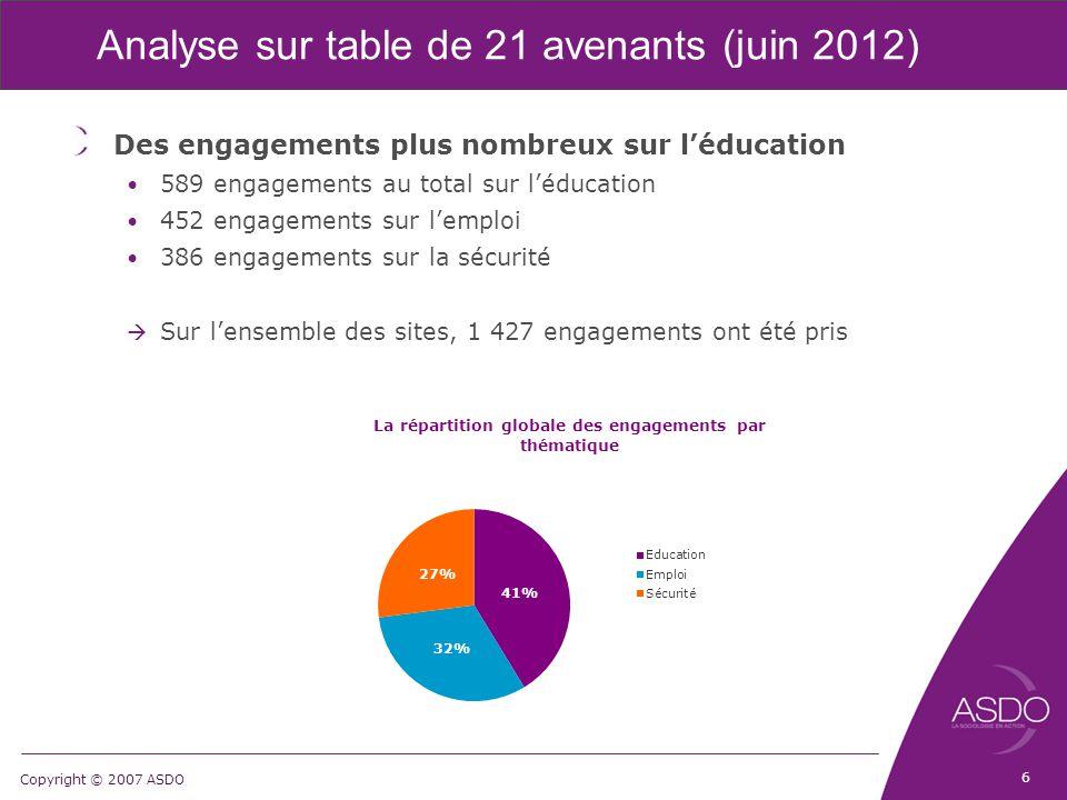 Copyright © 2007 ASDO Analyse sur table de 21 avenants (juin 2012) Des engagements plus nombreux sur l'éducation 589 engagements au total sur l'éducat