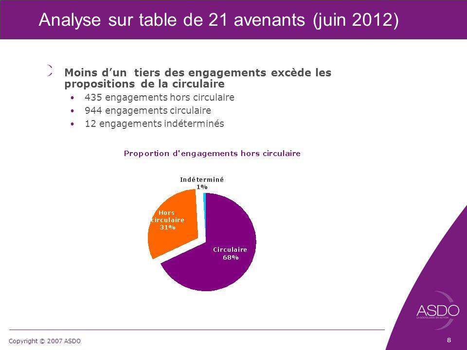 Copyright © 2007 ASDO Analyse sur table de 21 avenants (juin 2012) Moins d'un tiers des engagements excède les propositions de la circulaire 435 engagements hors circulaire 944 engagements circulaire 12 engagements indéterminés 8