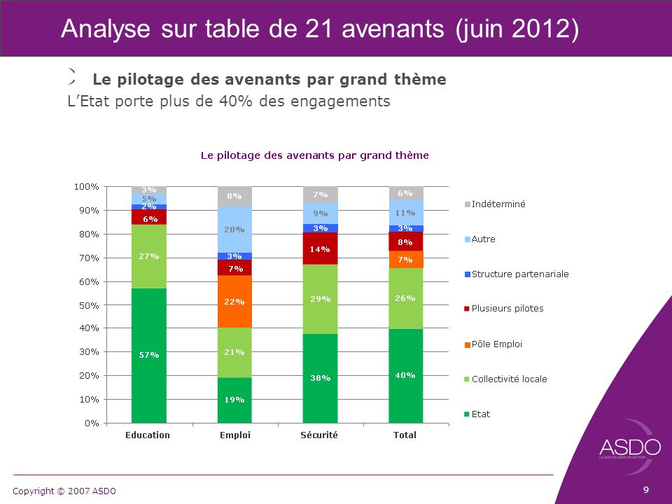 Copyright © 2007 ASDO Analyse sur table de 21 avenants (juin 2012) Le pilotage des avenants par grand thème L'Etat porte plus de 40% des engagements 9