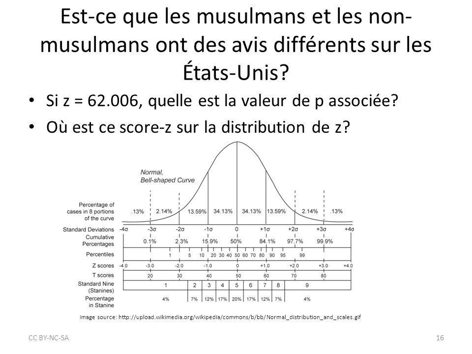 Est-ce que les musulmans et les non- musulmans ont des avis différents sur les États-Unis? Si z = 62.006, quelle est la valeur de p associée? Où est c