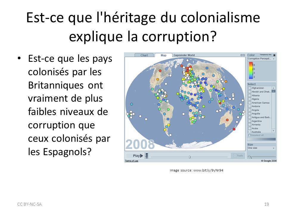 Est-ce que l'héritage du colonialisme explique la corruption? Est-ce que les pays colonisés par les Britanniques ont vraiment de plus faibles niveaux