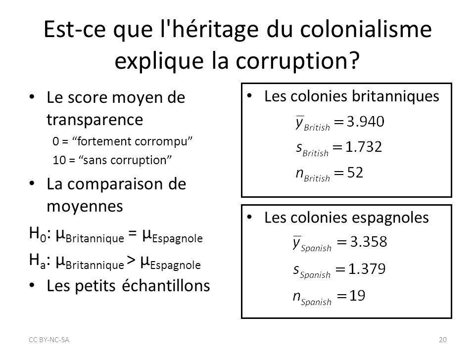 """Est-ce que l'héritage du colonialisme explique la corruption? Le score moyen de transparence 0 = """"fortement corrompu"""" 10 = """"sans corruption"""" La compar"""