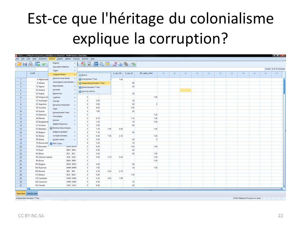Est-ce que l'héritage du colonialisme explique la corruption? CC BY‐NC‐SA22