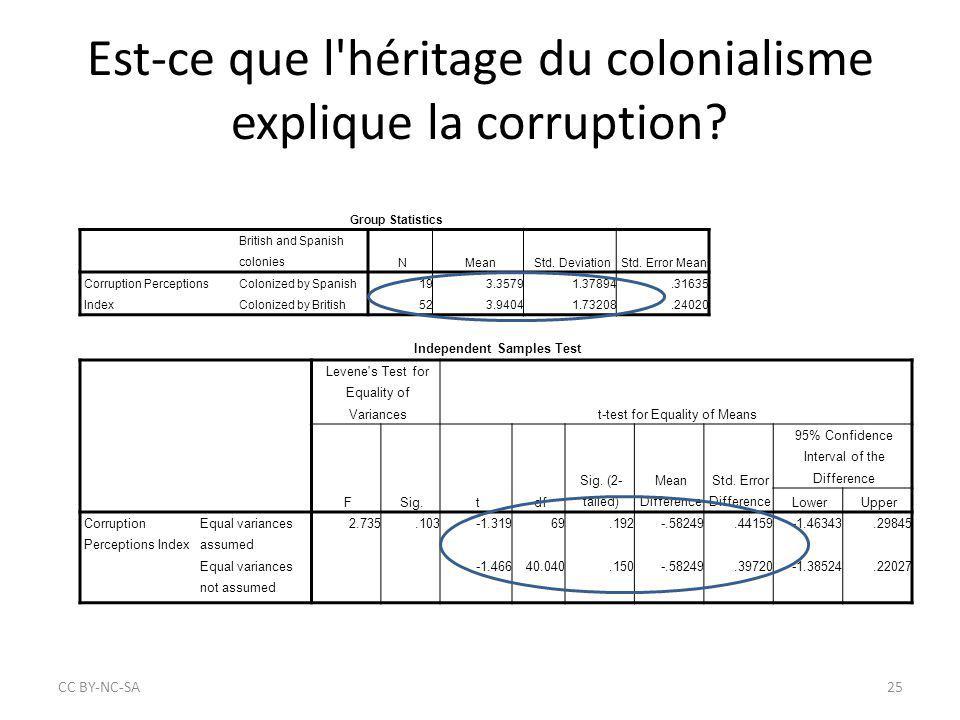 Est-ce que l'héritage du colonialisme explique la corruption? CC BY‐NC‐SA25 Group Statistics British and Spanish coloniesNMeanStd. DeviationStd. Error