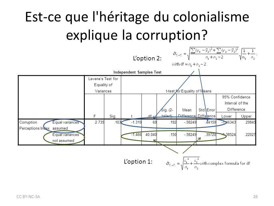 Est-ce que l'héritage du colonialisme explique la corruption? CC BY‐NC‐SA26 Independent Samples Test Levene's Test for Equality of Variancest-test for