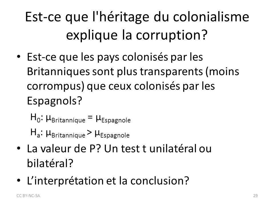 Est-ce que l'héritage du colonialisme explique la corruption? Est-ce que les pays colonisés par les Britanniques sont plus transparents (moins corromp
