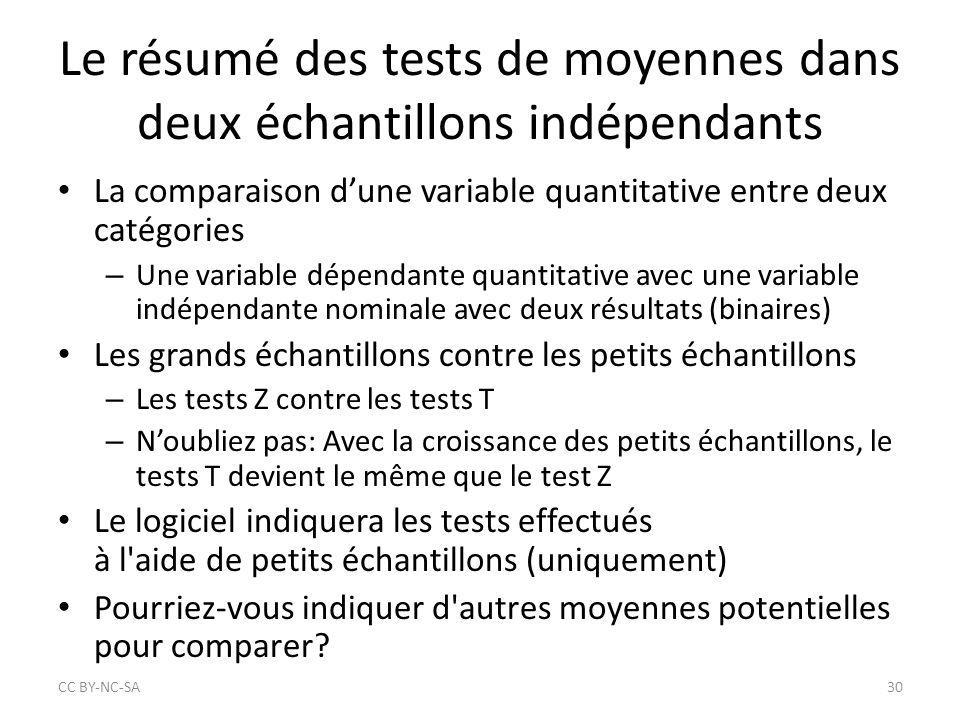 Le résumé des tests de moyennes dans deux échantillons indépendants La comparaison d'une variable quantitative entre deux catégories – Une variable dé