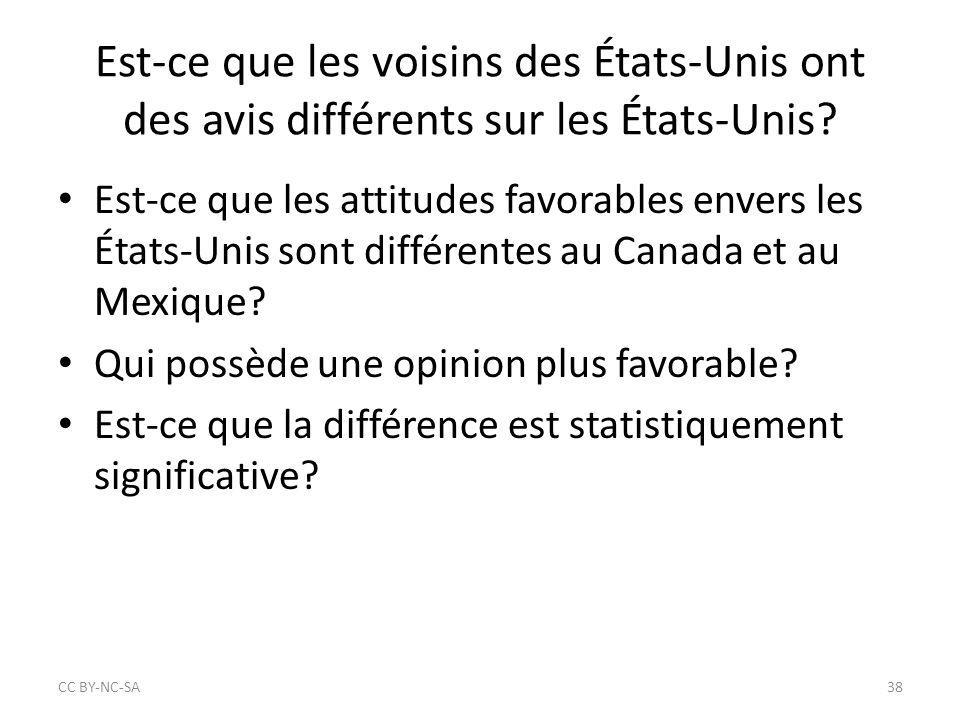 Est-ce que les voisins des États-Unis ont des avis différents sur les États-Unis? Est-ce que les attitudes favorables envers les États-Unis sont diffé