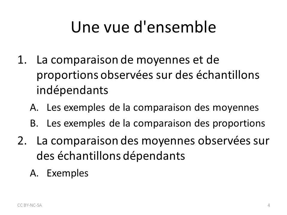 Une vue d'ensemble 1.La comparaison de moyennes et de proportions observées sur des échantillons indépendants A.Les exemples de la comparaison des moy