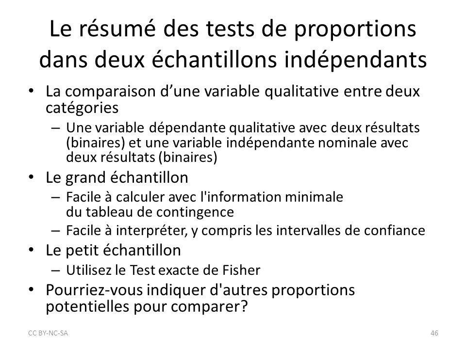 Le résumé des tests de proportions dans deux échantillons indépendants La comparaison d'une variable qualitative entre deux catégories – Une variable