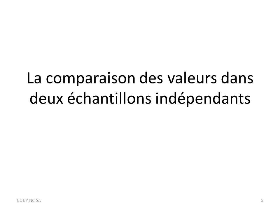 La comparaison des valeurs dans deux échantillons indépendants CC BY‐NC‐SA5