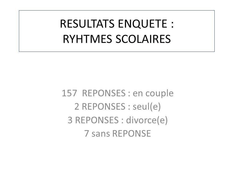 RESULTATS ENQUETE : RYHTMES SCOLAIRES 157 REPONSES : en couple 2 REPONSES : seul(e) 3 REPONSES : divorce(e) 7 sans REPONSE