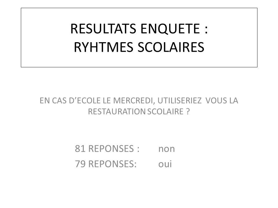 RESULTATS ENQUETE : RYHTMES SCOLAIRES EN CAS D'ECOLE LE MERCREDI, UTILISERIEZ VOUS LA RESTAURATION SCOLAIRE ? 81 REPONSES : non 79 REPONSES: oui