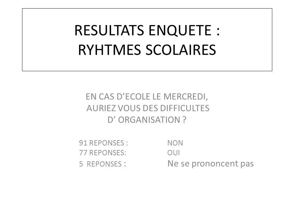 RESULTATS ENQUETE : RYHTMES SCOLAIRES EN CAS D'ECOLE LE MERCREDI, AURIEZ VOUS DES DIFFICULTES D' ORGANISATION ? 91 REPONSES : NON 77 REPONSES: OUI 5 R