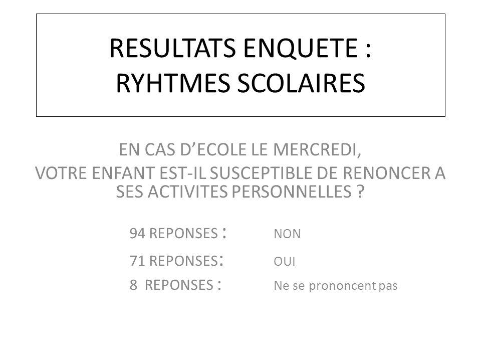 RESULTATS ENQUETE : RYHTMES SCOLAIRES EN CAS D'ECOLE LE MERCREDI, VOTRE ENFANT EST-IL SUSCEPTIBLE DE RENONCER A SES ACTIVITES PERSONNELLES ? 94 REPONS