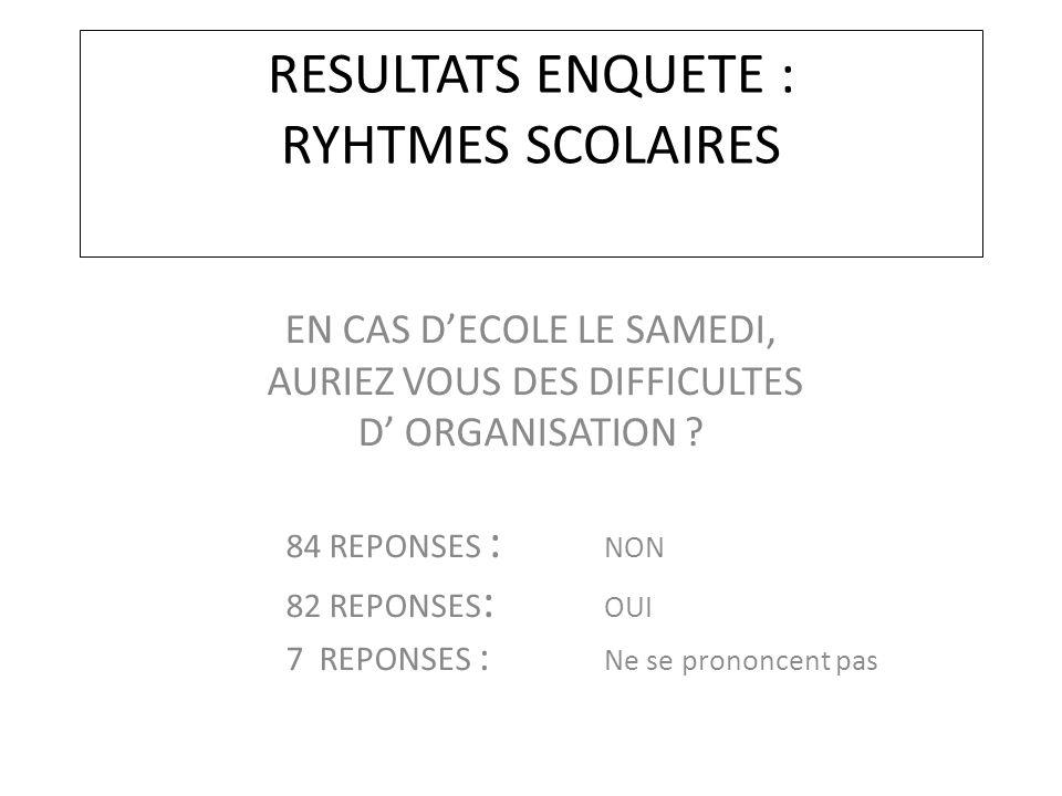 RESULTATS ENQUETE : RYHTMES SCOLAIRES EN CAS D'ECOLE LE SAMEDI, AURIEZ VOUS DES DIFFICULTES D' ORGANISATION ? 84 REPONSES : NON 82 REPONSES : OUI 7 RE