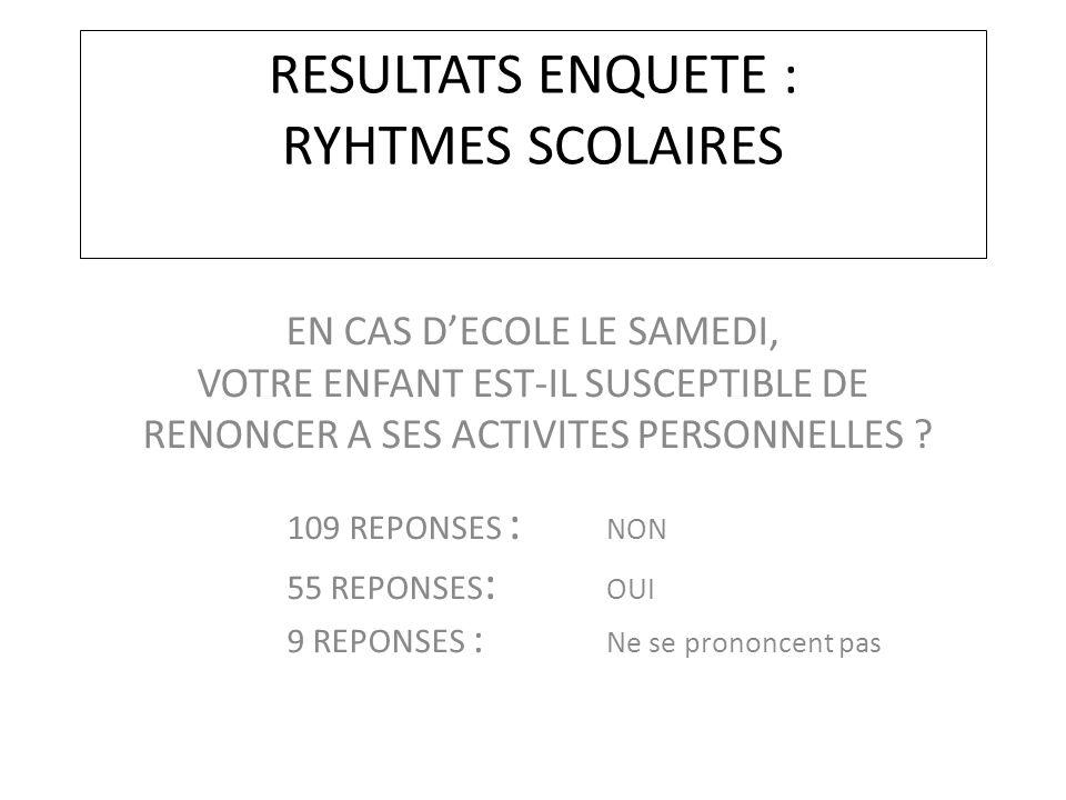 RESULTATS ENQUETE : RYHTMES SCOLAIRES EN CAS D'ECOLE LE SAMEDI, VOTRE ENFANT EST-IL SUSCEPTIBLE DE RENONCER A SES ACTIVITES PERSONNELLES .