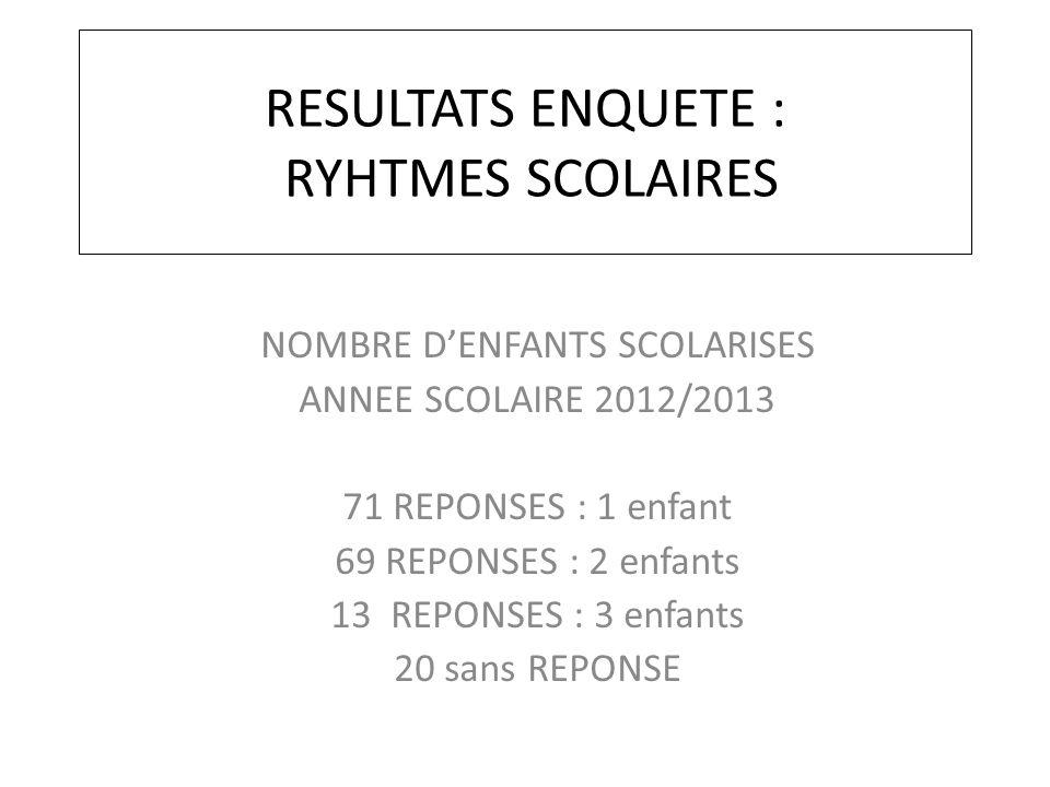 RESULTATS ENQUETE : RYHTMES SCOLAIRES NOMBRE D'ENFANTS SCOLARISES ANNEE SCOLAIRE 2012/2013 71 REPONSES : 1 enfant 69 REPONSES : 2 enfants 13 REPONSES