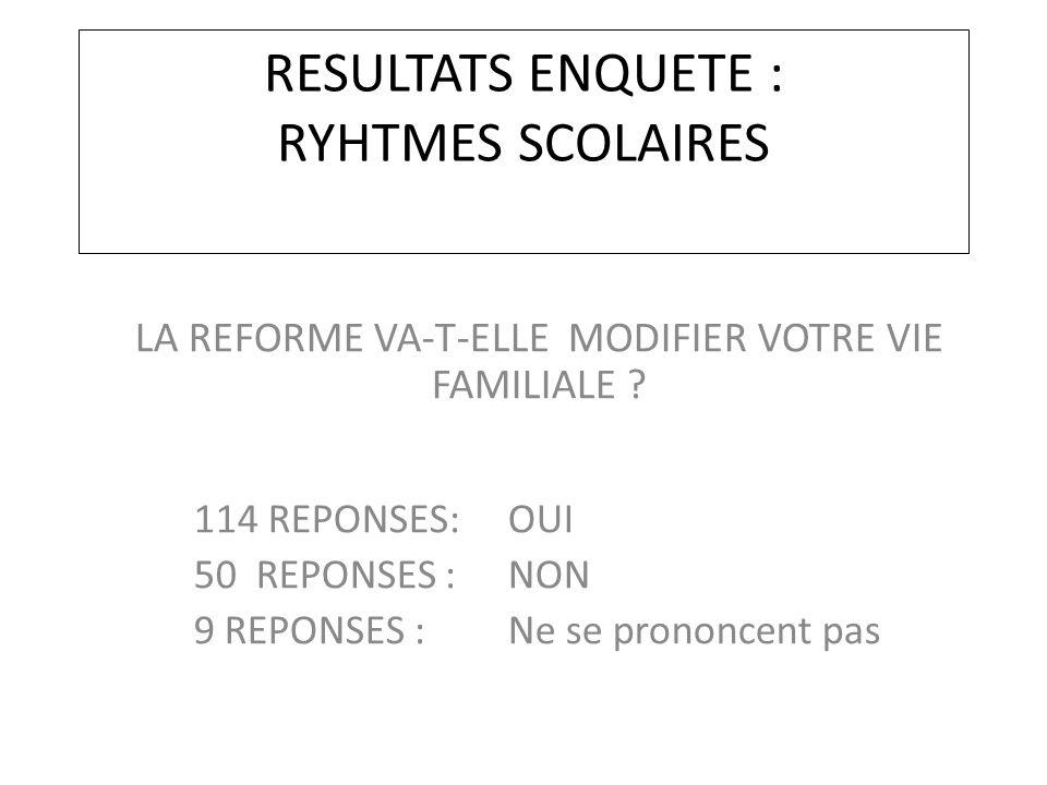 RESULTATS ENQUETE : RYHTMES SCOLAIRES LA REFORME VA-T-ELLE MODIFIER VOTRE VIE FAMILIALE ? 114 REPONSES: OUI 50 REPONSES : NON 9 REPONSES : Ne se prono