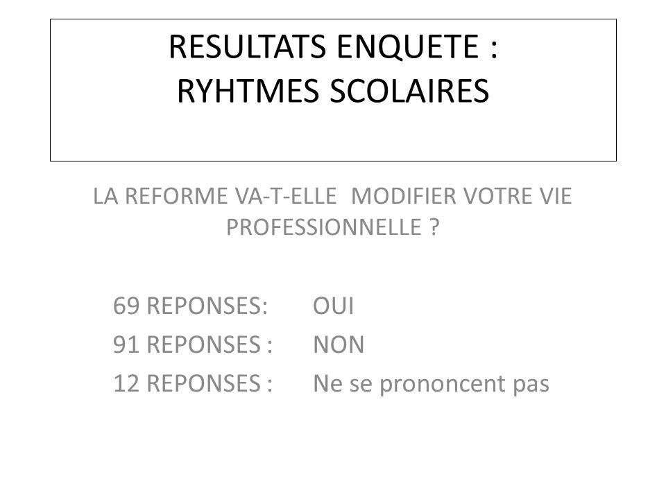 RESULTATS ENQUETE : RYHTMES SCOLAIRES LA REFORME VA-T-ELLE MODIFIER VOTRE VIE PROFESSIONNELLE ? 69 REPONSES: OUI 91 REPONSES : NON 12 REPONSES : Ne se