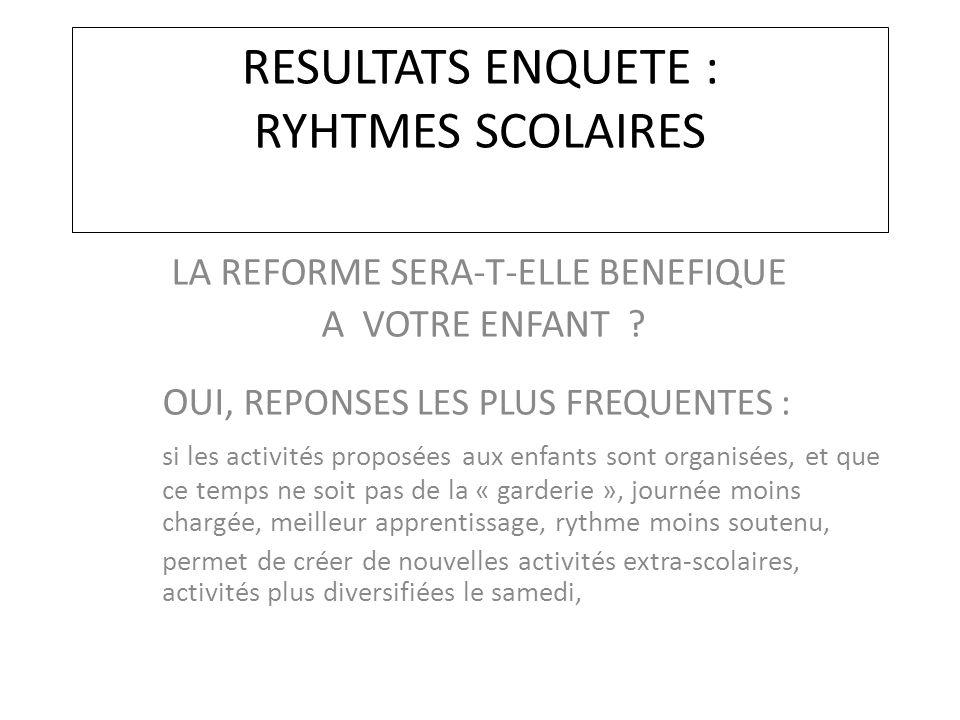 RESULTATS ENQUETE : RYHTMES SCOLAIRES LA REFORME SERA-T-ELLE BENEFIQUE A VOTRE ENFANT .