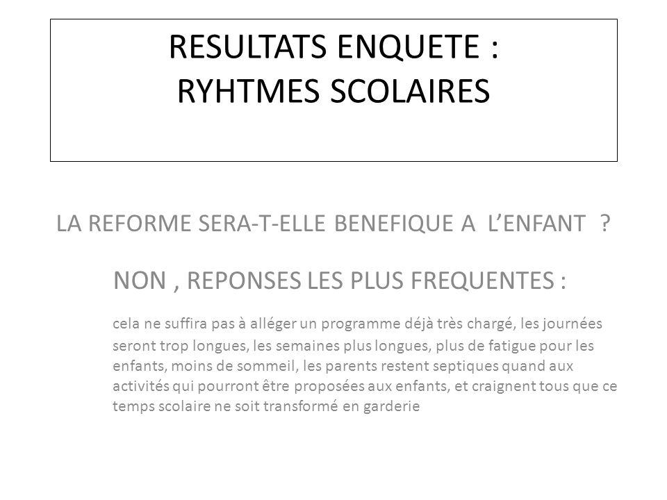 RESULTATS ENQUETE : RYHTMES SCOLAIRES LA REFORME SERA-T-ELLE BENEFIQUE A L'ENFANT .