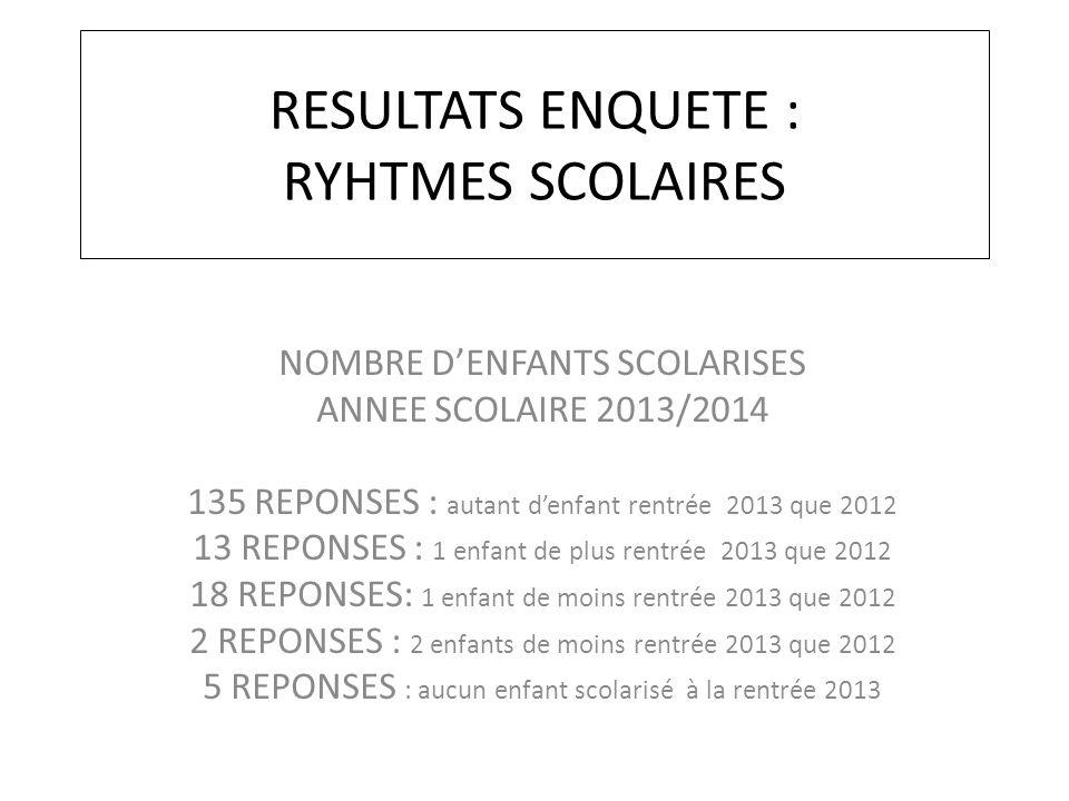 RESULTATS ENQUETE : RYHTMES SCOLAIRES NOMBRE D'ENFANTS SCOLARISES ANNEE SCOLAIRE 2013/2014 135 REPONSES : autant d'enfant rentrée 2013 que 2012 13 REP
