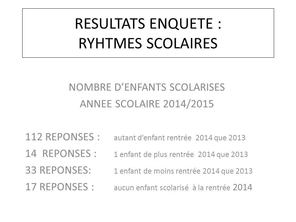 RESULTATS ENQUETE : RYHTMES SCOLAIRES NOMBRE D'ENFANTS SCOLARISES ANNEE SCOLAIRE 2014/2015 112 REPONSES : autant d'enfant rentrée 2014 que 2013 14 REP