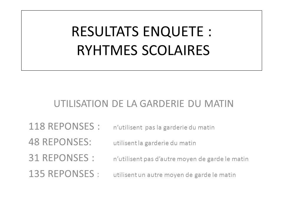 RESULTATS ENQUETE : RYHTMES SCOLAIRES UTILISATION DE LA GARDERIE DU MATIN 118 REPONSES : n'utilisent pas la garderie du matin 48 REPONSES: utilisent l