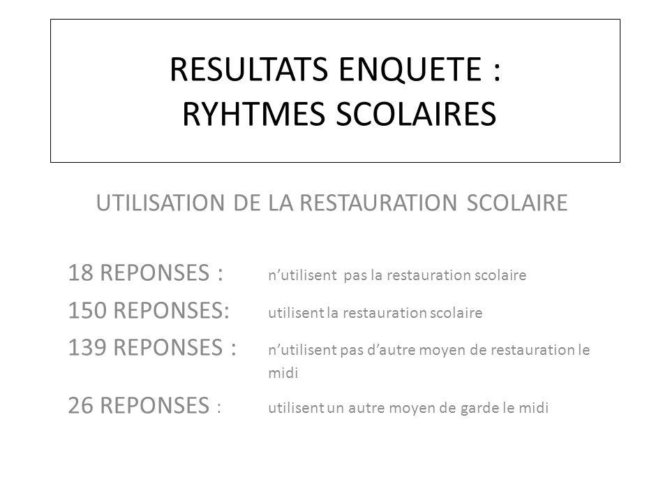 RESULTATS ENQUETE : RYHTMES SCOLAIRES UTILISATION DE LA RESTAURATION SCOLAIRE 18 REPONSES : n'utilisent pas la restauration scolaire 150 REPONSES: uti