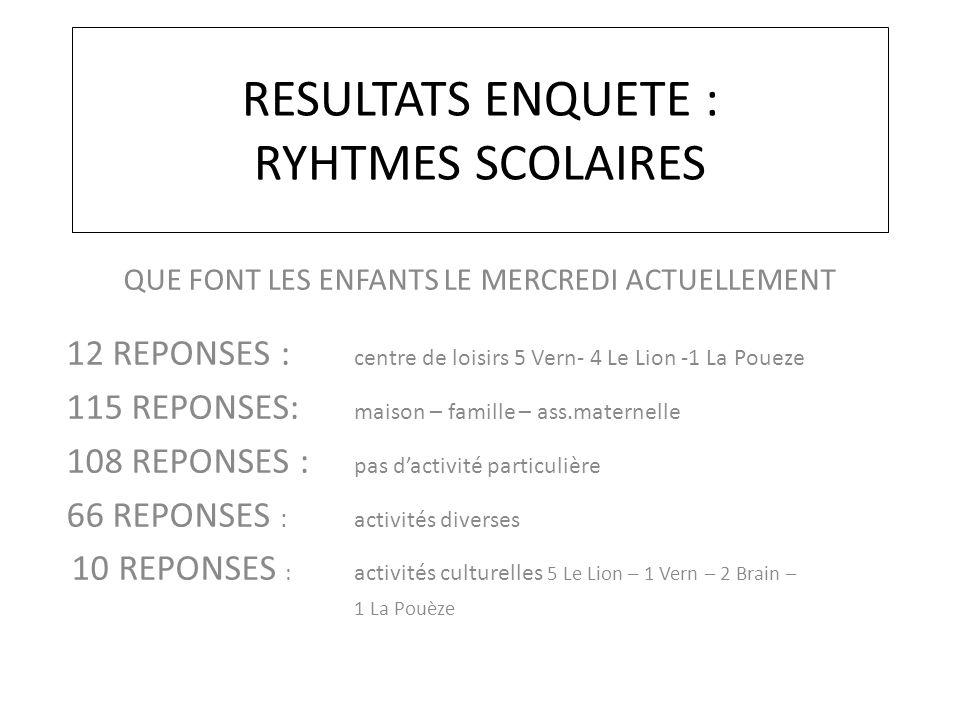 RESULTATS ENQUETE : RYHTMES SCOLAIRES QUE FONT LES ENFANTS LE MERCREDI ACTUELLEMENT 12 REPONSES : centre de loisirs 5 Vern- 4 Le Lion -1 La Poueze 115