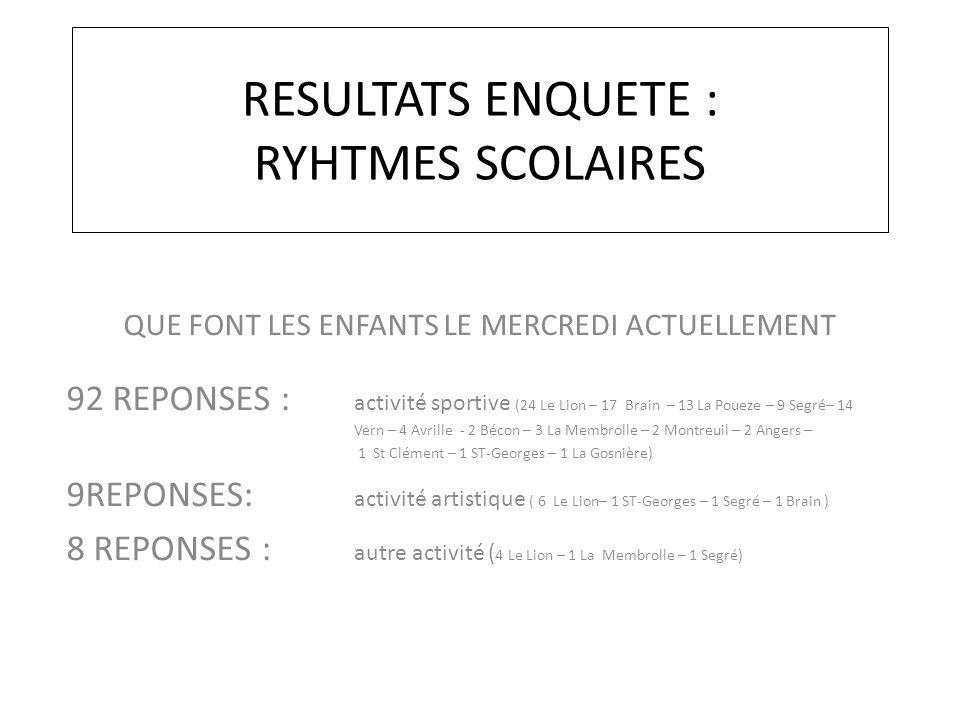RESULTATS ENQUETE : RYHTMES SCOLAIRES QUE FONT LES ENFANTS LE MERCREDI ACTUELLEMENT 92 REPONSES : activité sportive (24 Le Lion – 17 Brain – 13 La Poueze – 9 Segré– 14 Vern – 4 Avrille - 2 Bécon – 3 La Membrolle – 2 Montreuil – 2 Angers – 1 St Clément – 1 ST-Georges – 1 La Gosnière) 9REPONSES: activité artistique ( 6 Le Lion– 1 ST-Georges – 1 Segré – 1 Brain ) 8 REPONSES : autre activité ( 4 Le Lion – 1 La Membrolle – 1 Segré)