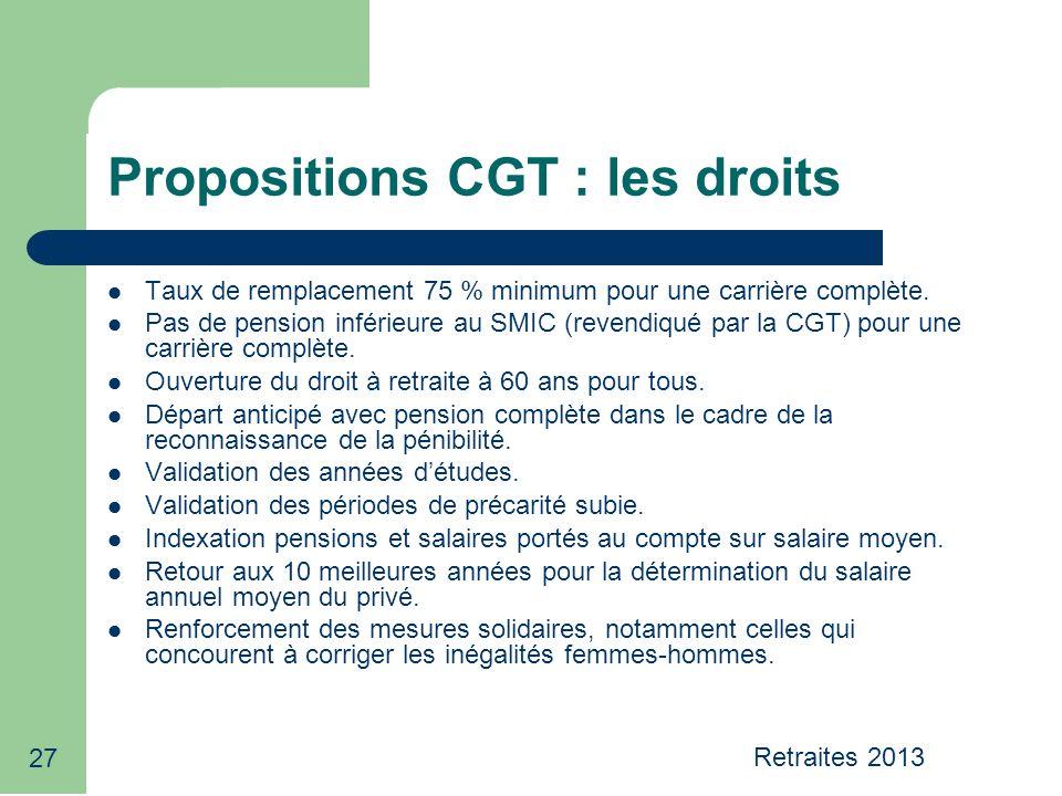27 Propositions CGT : les droits Taux de remplacement 75 % minimum pour une carrière complète.