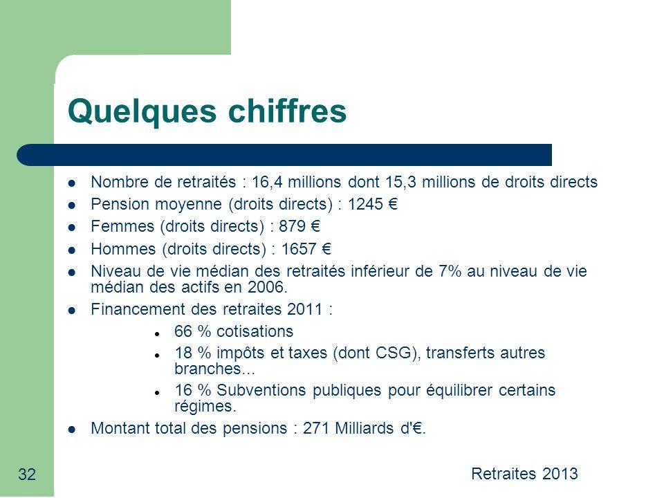 32 Quelques chiffres Nombre de retraités : 16,4 millions dont 15,3 millions de droits directs Pension moyenne (droits directs) : 1245 € Femmes (droits directs) : 879 € Hommes (droits directs) : 1657 € Niveau de vie médian des retraités inférieur de 7% au niveau de vie médian des actifs en 2006.