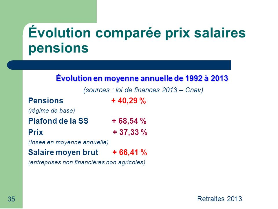 35 Évolution comparée prix salaires pensions Évolution en moyenne annuelle de 1992 à 2013 (sources : loi de finances 2013 – Cnav) Pensions + 40,29 % (régime de base) Plafond de la SS + 68,54 % Prix + 37,33 % (Insee en moyenne annuelle) Salaire moyen brut + 66,41 % (entreprises non financières non agricoles) Retraites 2013