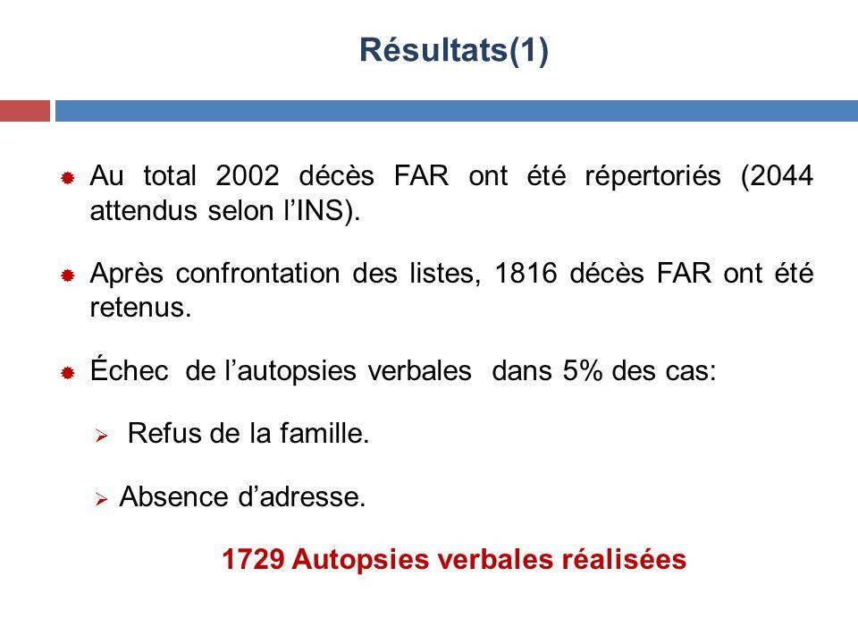 Résultats(1)  Au total 2002 décès FAR ont été répertoriés (2044 attendus selon l'INS).  Après confrontation des listes, 1816 décès FAR ont été reten