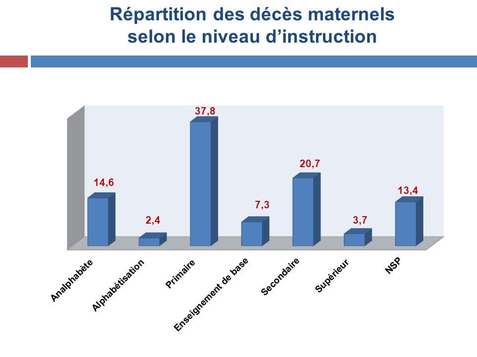 Répartition des décès maternels selon le niveau d'instruction