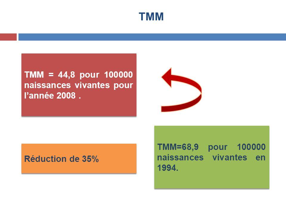 TMM TMM = 44,8 pour 100000 naissances vivantes pour l'année 2008. TMM=68,9 pour 100000 naissances vivantes en 1994. Réduction de 35%