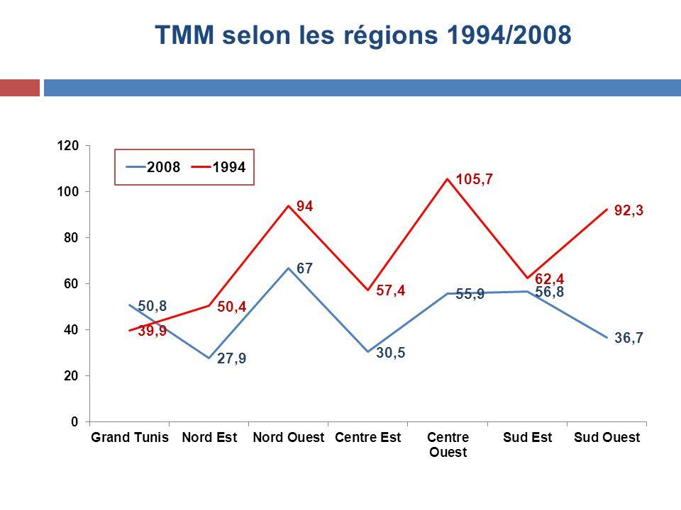 TMM selon les régions 1994/2008