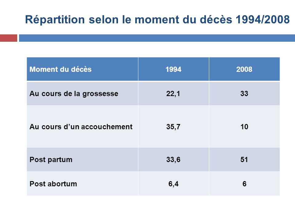 Répartition selon le moment du décès 1994/2008 Moment du décès19942008 Au cours de la grossesse22,133 Au cours d'un accouchement35,710 Post partum33,6