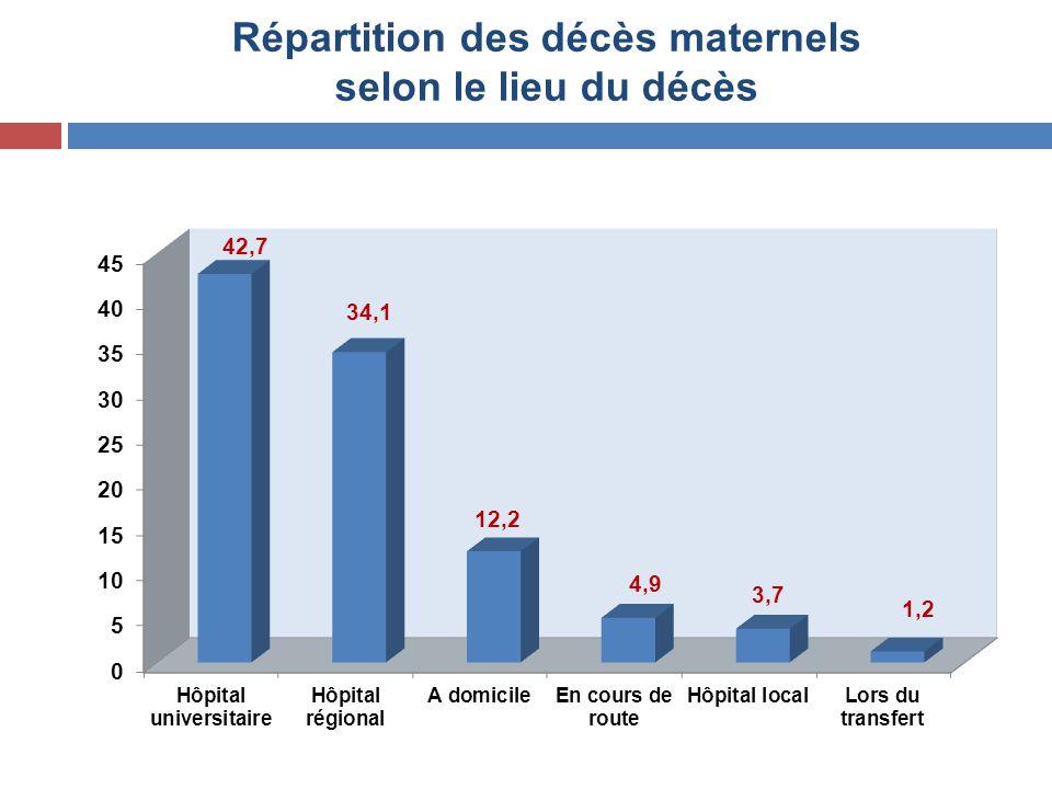 Répartition des décès maternels selon le lieu du décès